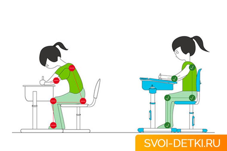 Как понять, что стол не подходит ребенку